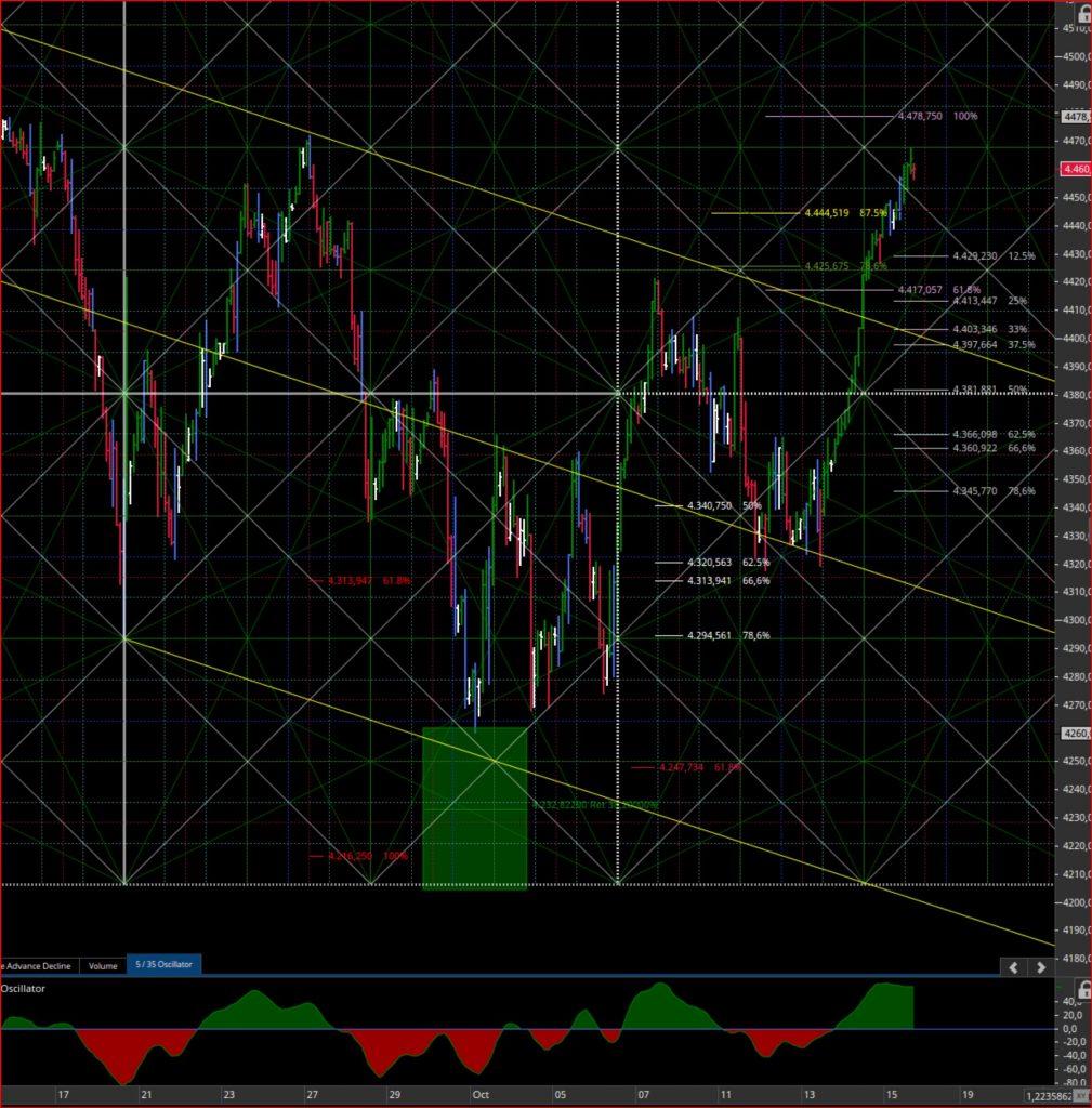 Consigli operativifuture S&P 500 Dic 2021
